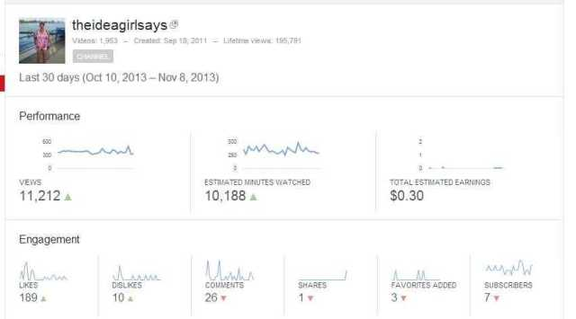 Analytics - YouTube 30 days up from 10,000 to 11,212 views the idea girl says WOW! SETI alien UFO signal research and book reviews linda randall