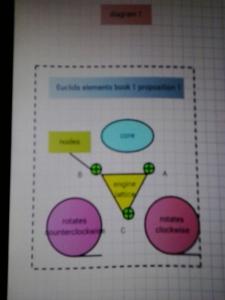 Diagram 1 Core Levitation UFO Engine NODES Crystal Lattice Engine Euclid Math Equations the idea girl says
