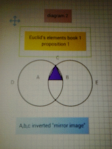 Diagram 2 WOW! Signal ABC inverted tetrahedron euclid CORE crystal Engine UFO proton rings Steer it