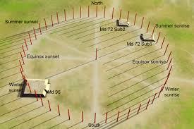 mound-72-woodhenge-at-cahokia shows euclid elements book 1 proposition 1 deep space travel directions UFO space ship WOW!