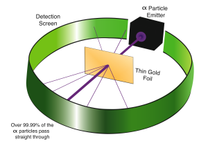 Diagram of Rutherfolds gold foil experiment showing the results of shooting A particls at a very thin sheet of gold foil - atoms particles