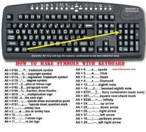 making symbols with keyboard